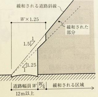 斜線制限の画像2